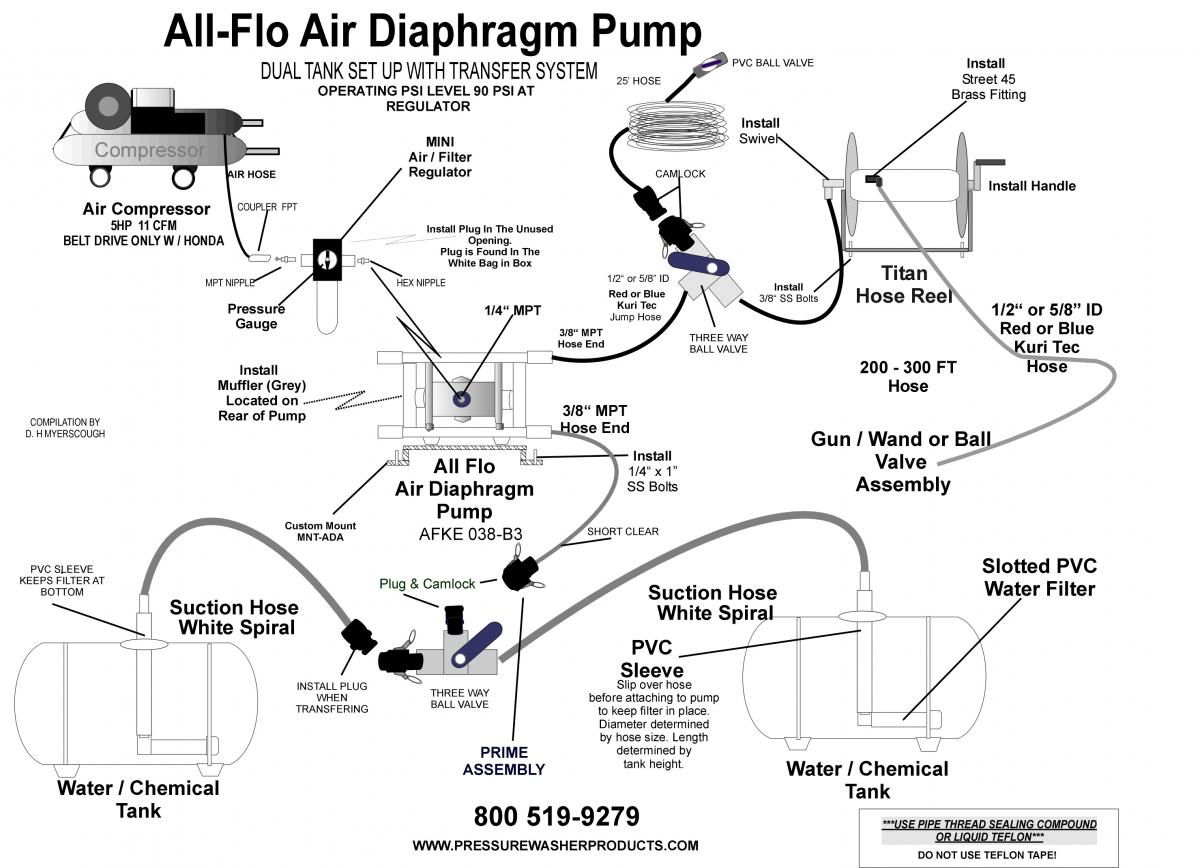 air pump setup diagram non pressure roof cleaning equipment the paint air compressor setup diagram all flo air diaphragm pump setup jpeg
